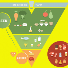 Turning the Food Pyramid Upside Down